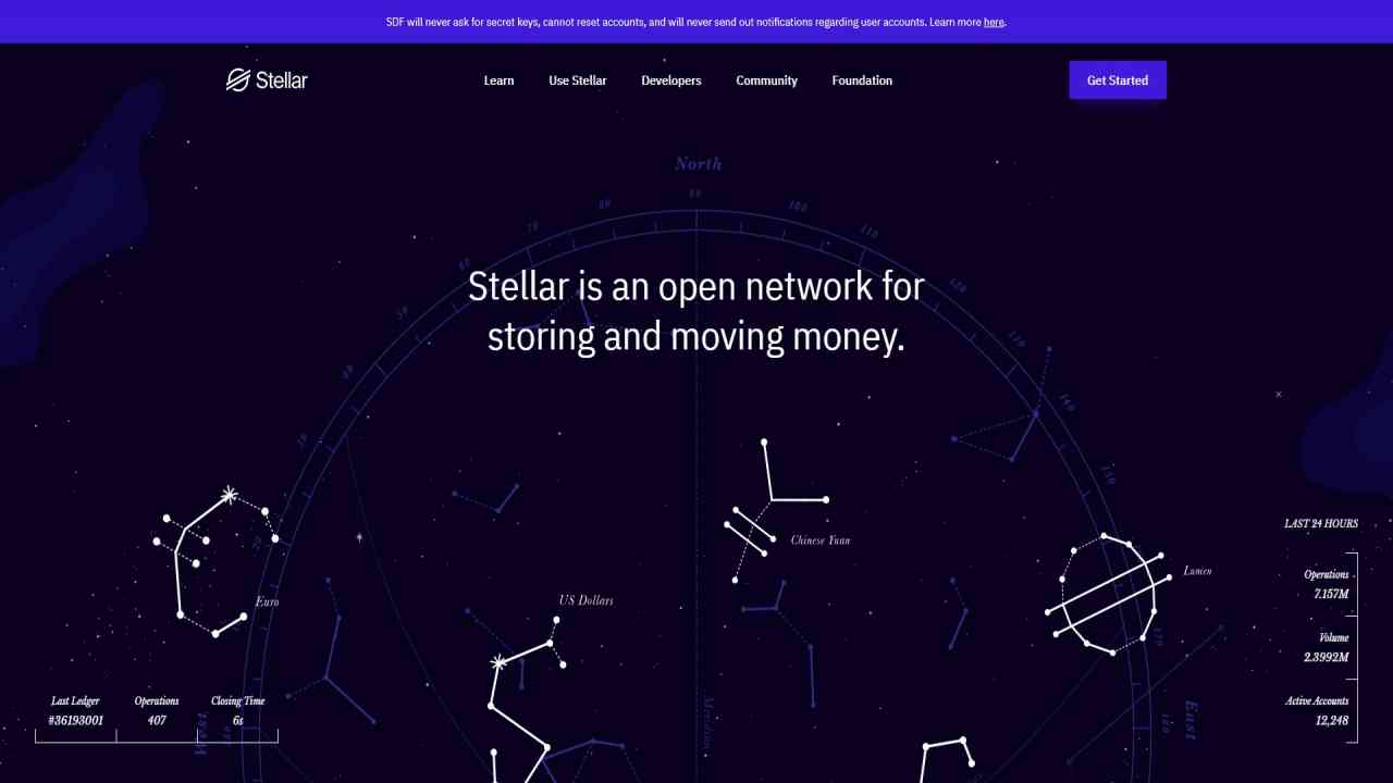 Xlm Price Prediction 2022 Stellar January The Forecasted Reach NA