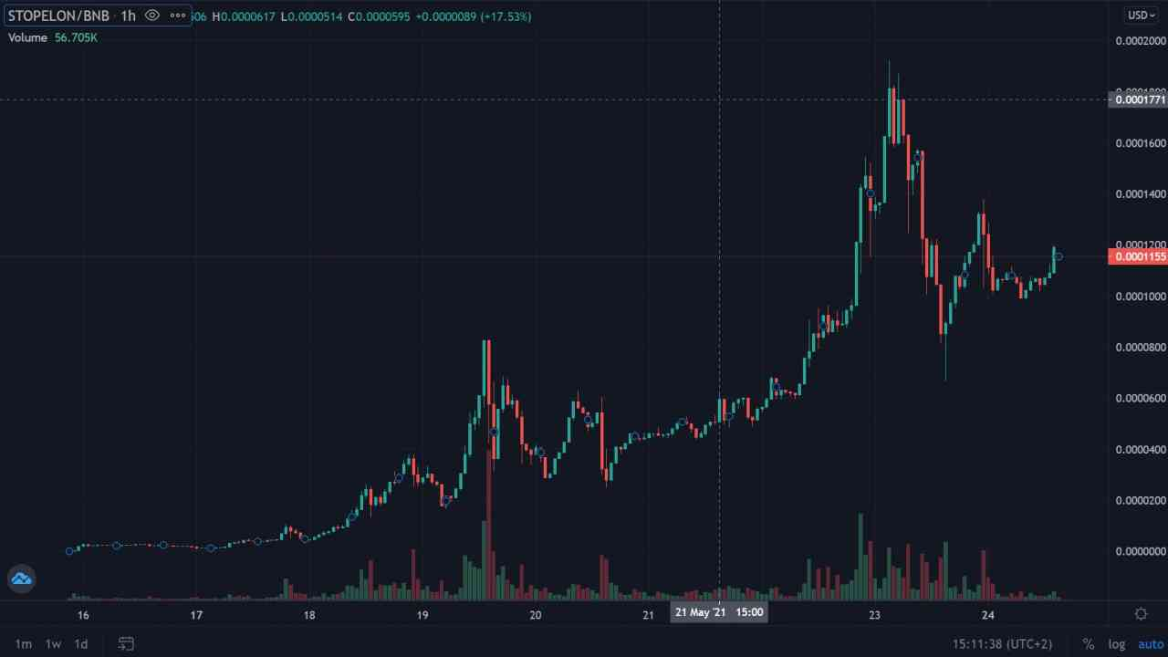 Stopelon Binance Worldx27 Protest Cryptocurrency Stand Market Manipulation Scams Once