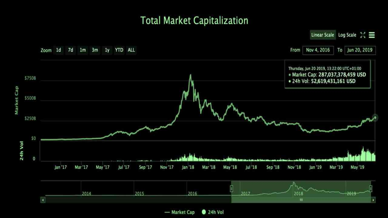 Top 10 Crypto Exchanges By Market Cap One Prominent Names